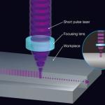 Laser optics beam shaping system