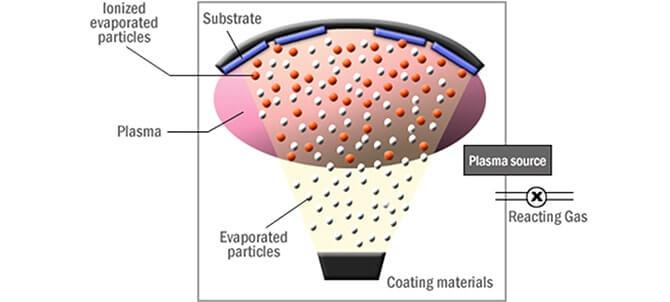 optical coatings technology principle