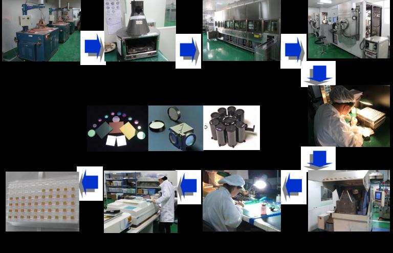 Optical filter lens design Process