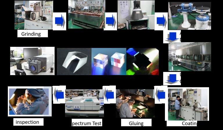 Lens design Production Process