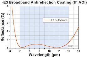 Optical thin film coating-AR