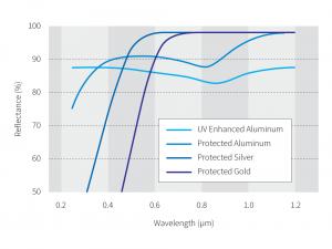 Optical thin film coating-Metal Coating