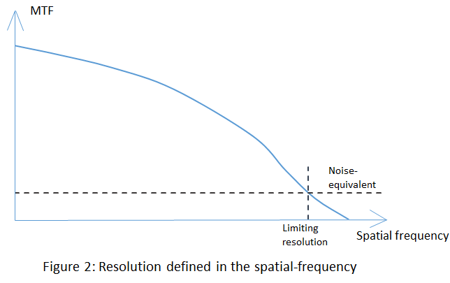 Resolution of Imaging optics Systems