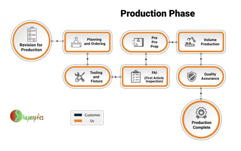 Fiber optic lighting flow production phase