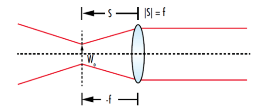 Collimating a Gaussian Beam
