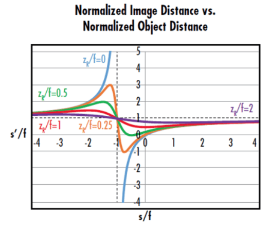 Gaussian imaging
