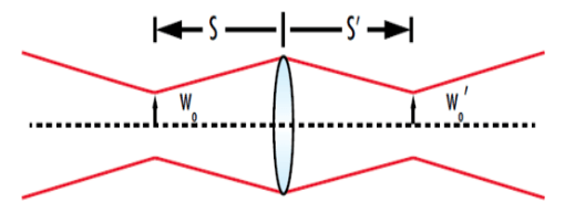 refocusing a Gaussian beam