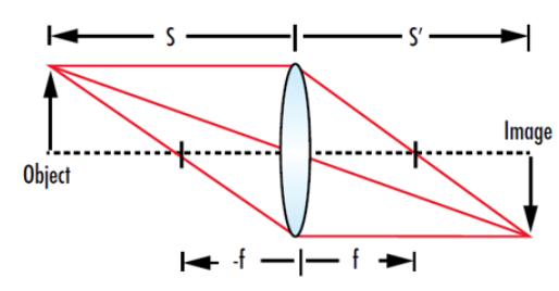 thin optical lens equation 2