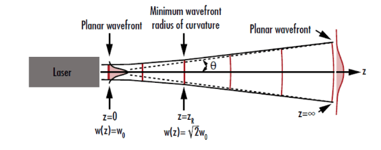 wavefront of a Gaussian beam