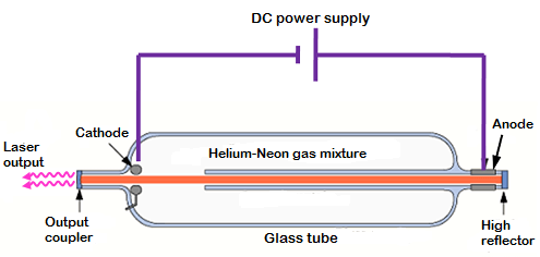 A gas laser is a laser in which an electric current is discharged through a gas inside the laser medium to produce laser light.