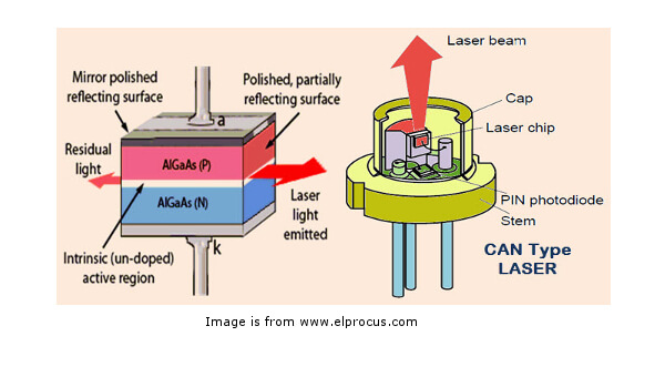Image result for laser diode construction